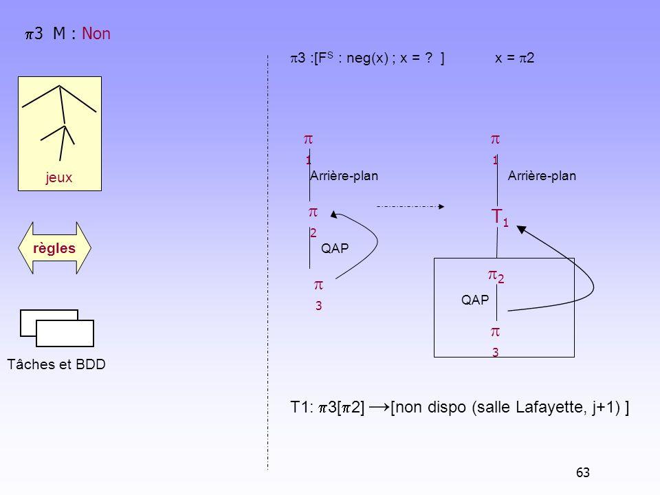 3 M : Non 3 :[FS : neg(x) ; x = ] x = 2. 1. Arrière-plan. 2. 3. QAP. Arrière-plan. T1.
